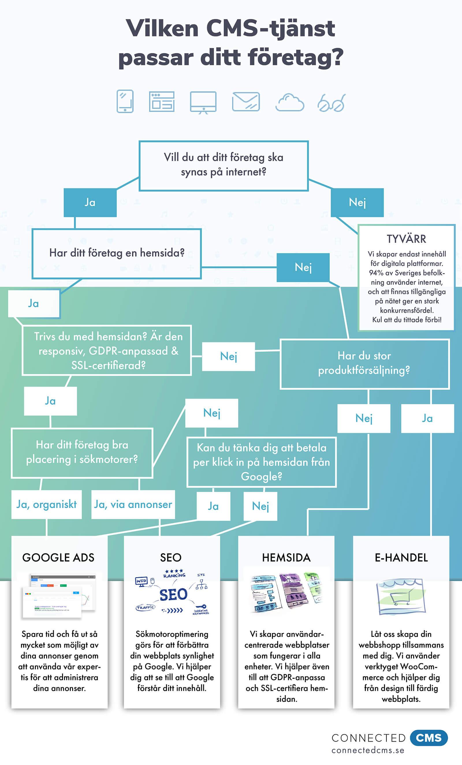 Test: Vilken CMS-tjänst passar ditt företag?